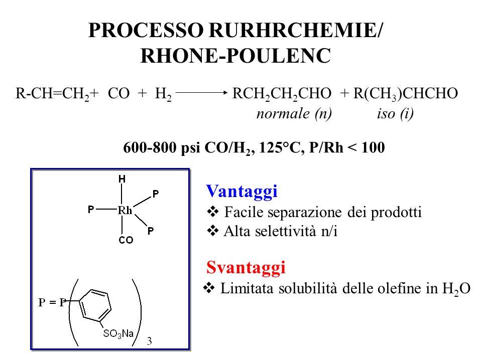 PROCESSO RURHRCHEMIE/