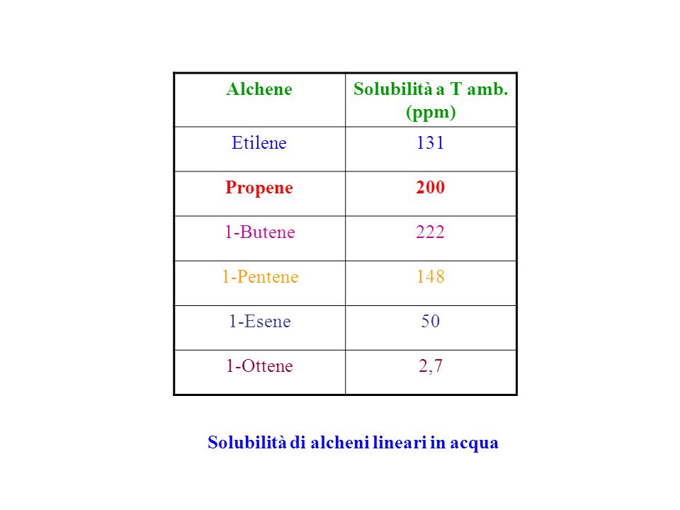 Solubilità a T amb. (ppm) Solubilità di alcheni lineari in acqua