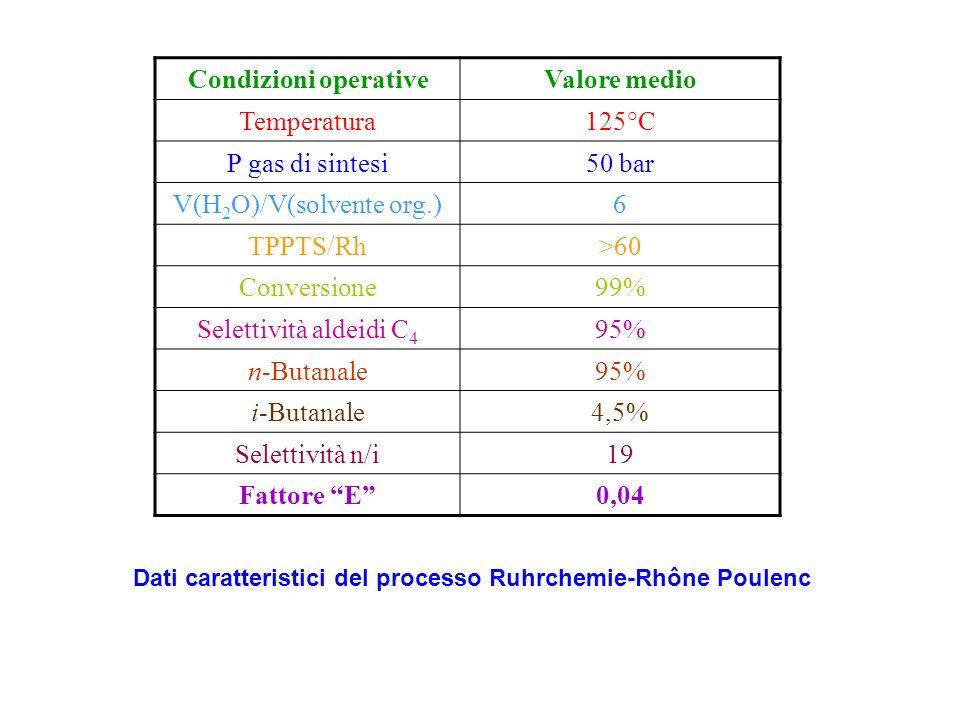 Dati caratteristici del processo Ruhrchemie-Rhône Poulenc
