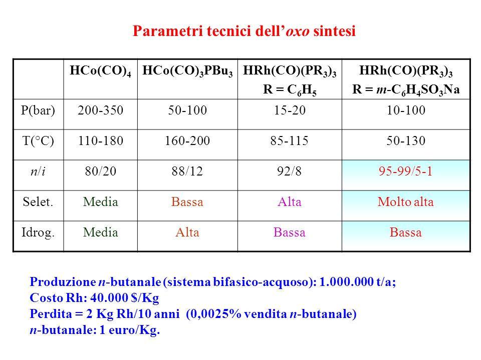 Parametri tecnici dell'oxo sintesi