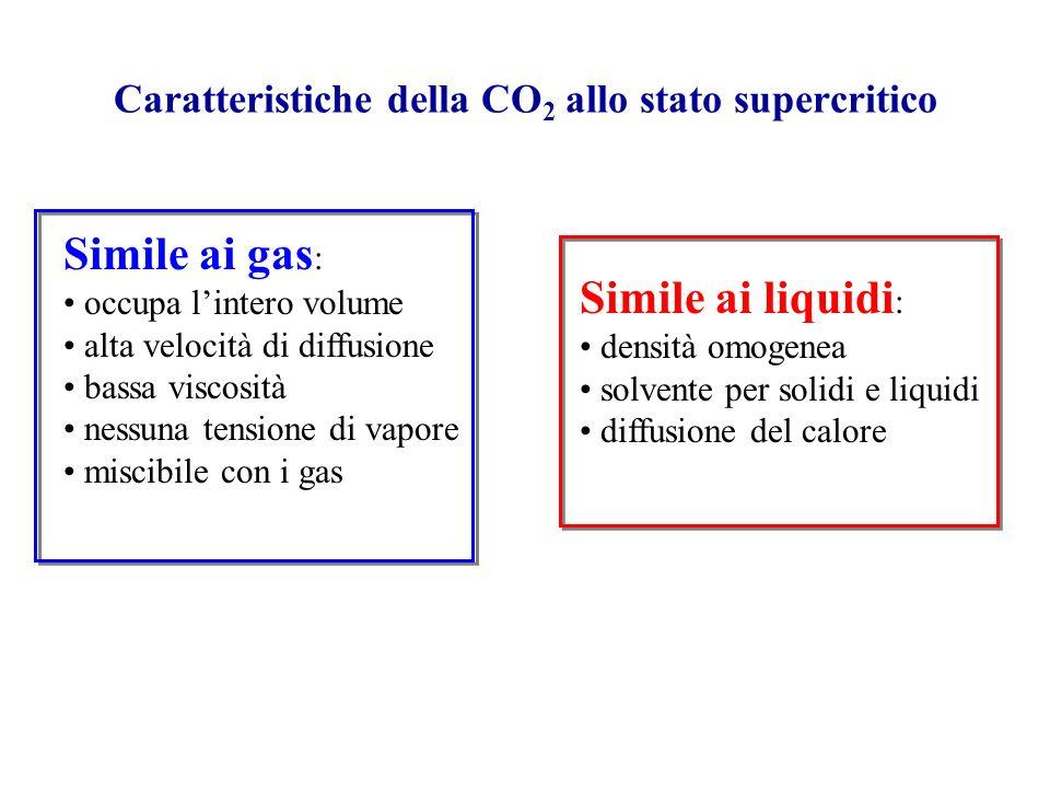 Caratteristiche della CO2 allo stato supercritico