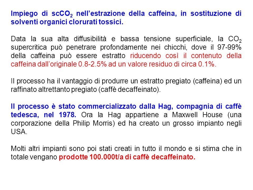 Impiego di scCO2 nell'estrazione della caffeina, in sostituzione di solventi organici clorurati tossici.