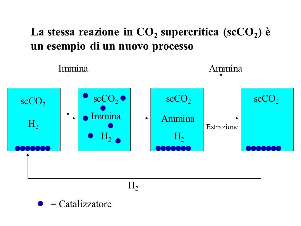 La stessa reazione in CO2 supercritica (scCO2) è