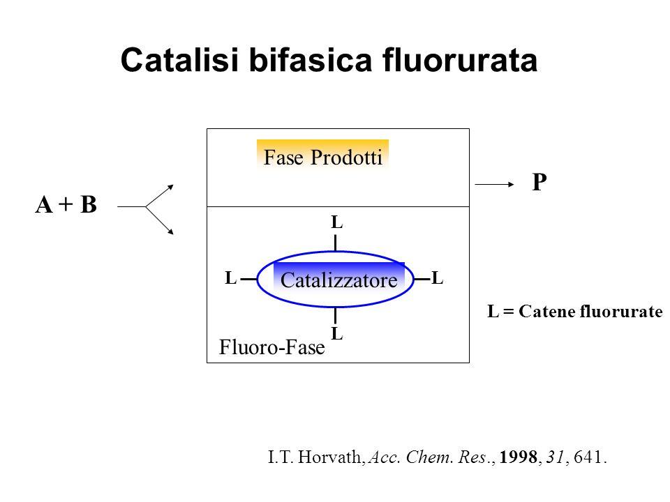 Catalisi bifasica fluorurata