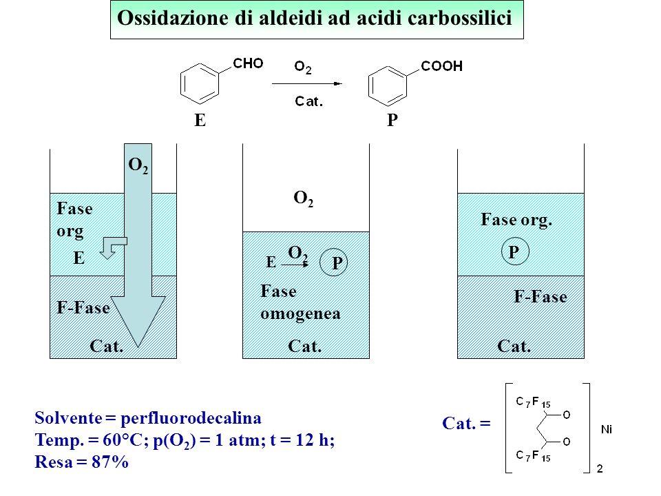 Ossidazione di aldeidi ad acidi carbossilici