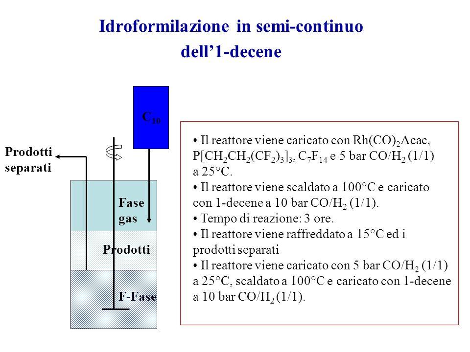 Idroformilazione in semi-continuo dell'1-decene