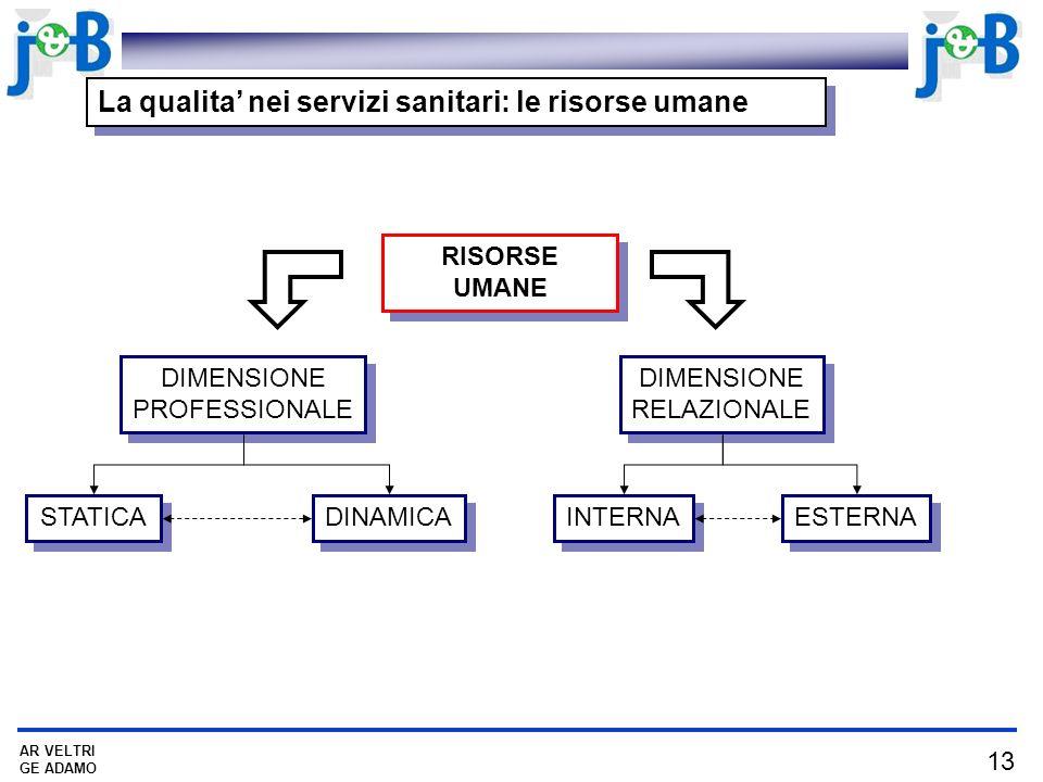 La qualita' nei servizi sanitari: le risorse umane