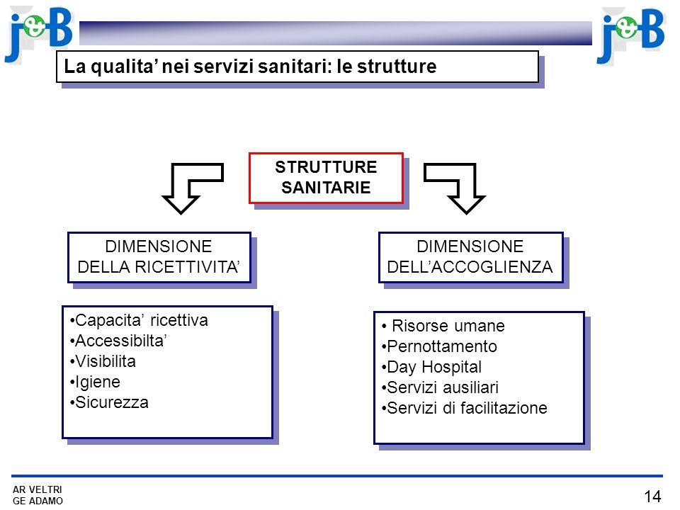 La qualita' nei servizi sanitari: le strutture