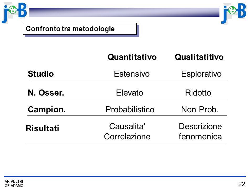 Quantitativo Qualitatitivo Studio Estensivo Esplorativo N. Osser.