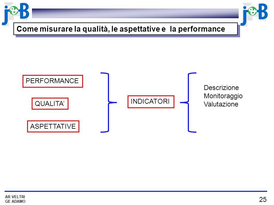 Come misurare la qualità, le aspettative e la performance