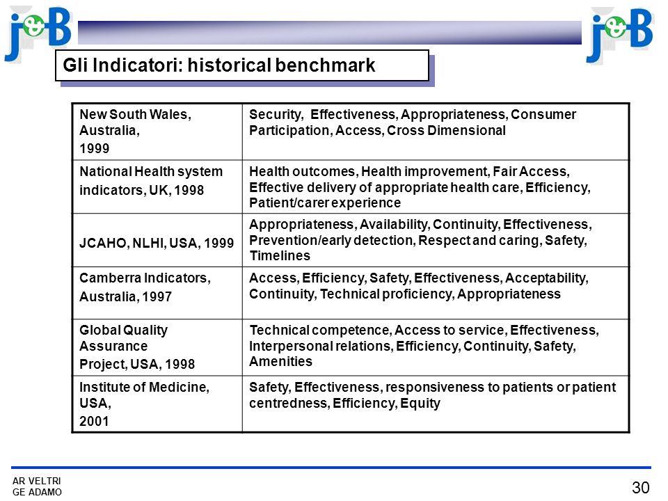 Gli Indicatori: historical benchmark