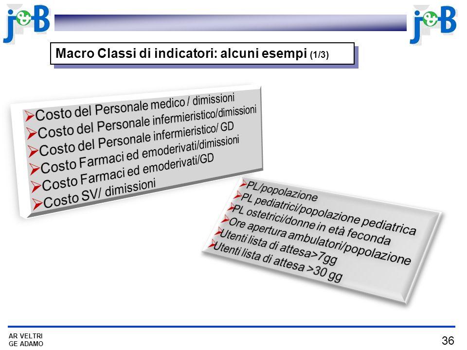 Macro Classi di indicatori: alcuni esempi (1/3)