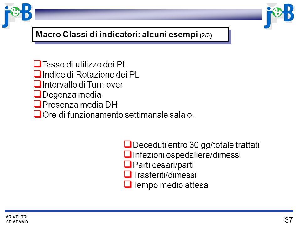 Macro Classi di indicatori: alcuni esempi (2/3)