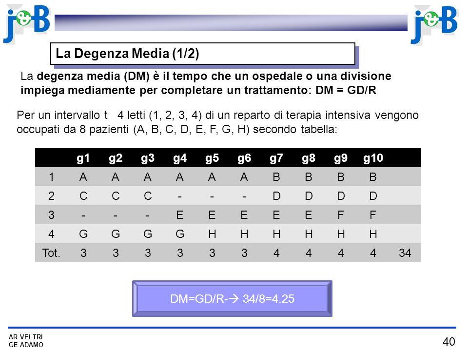 La Degenza Media (1/2) La degenza media (DM) è il tempo che un ospedale o una divisione impiega mediamente per completare un trattamento: DM = GD/R.