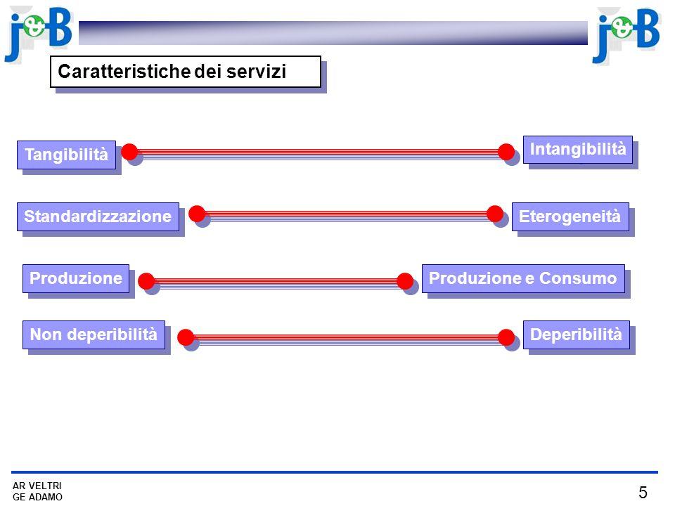 Caratteristiche dei servizi