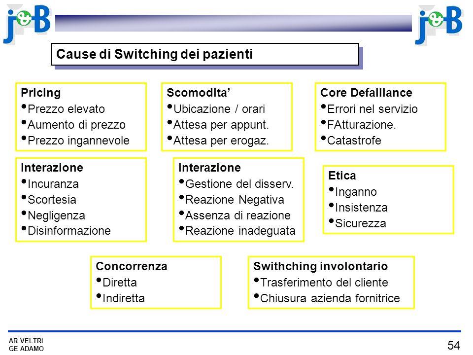 Cause di Switching dei pazienti