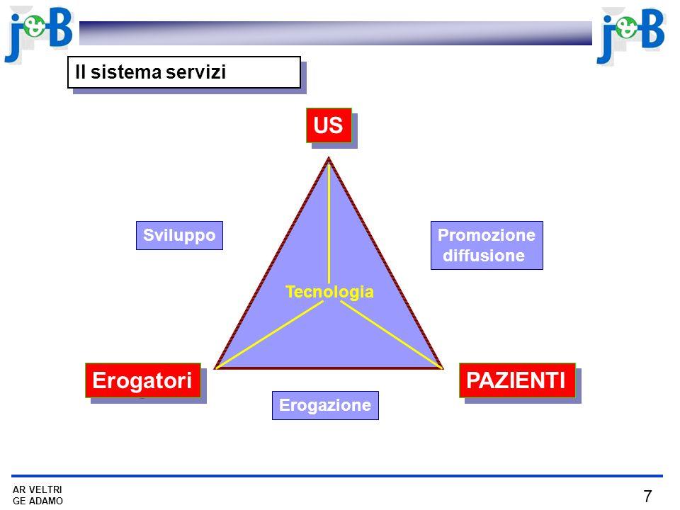 US Erogatori PAZIENTI Il sistema servizi Sviluppo Promozione