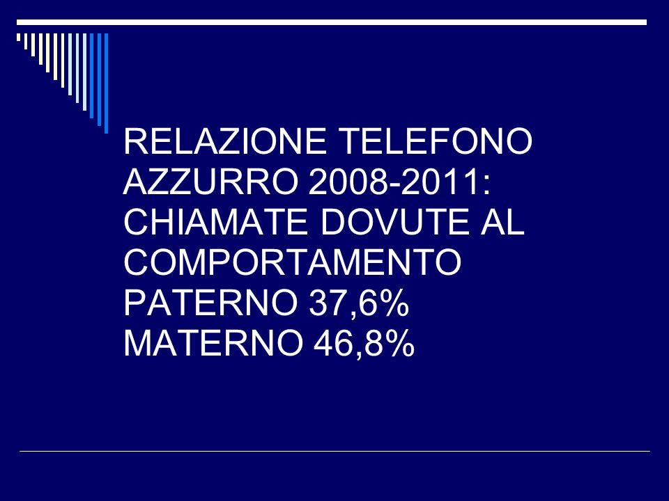 RELAZIONE TELEFONO AZZURRO 2008-2011: CHIAMATE DOVUTE AL COMPORTAMENTO PATERNO 37,6% MATERNO 46,8%