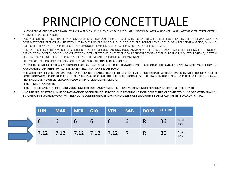 PRINCIPIO CONCETTUALE