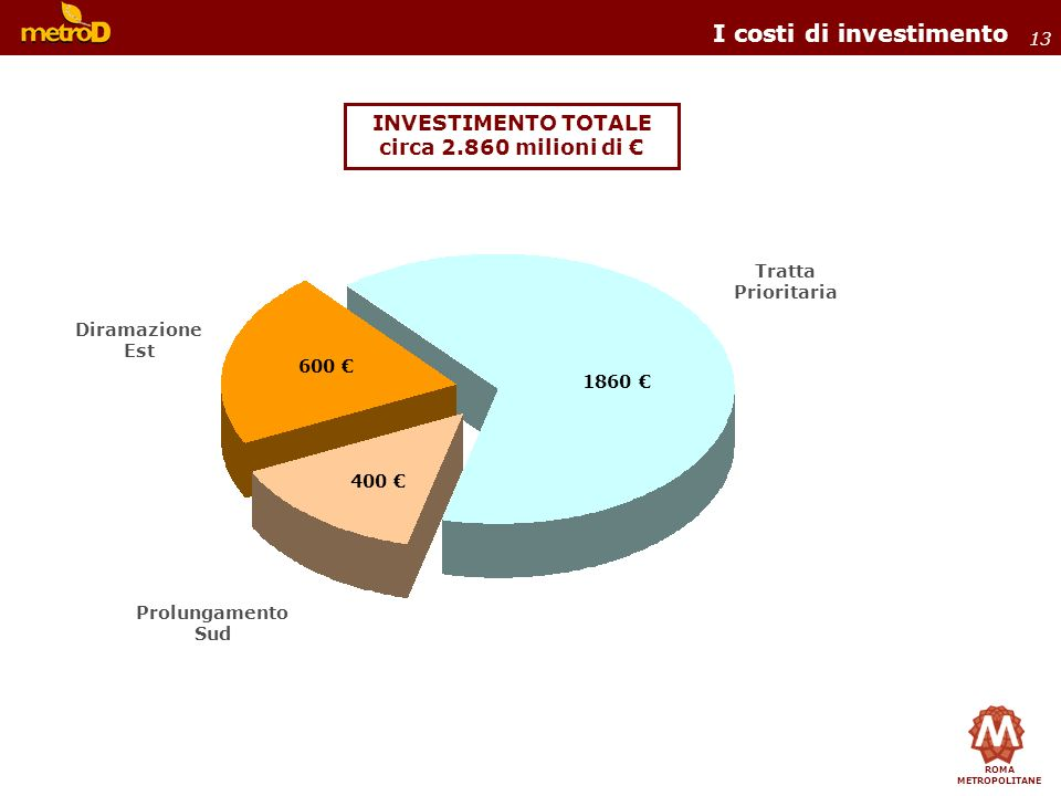 I costi di investimento