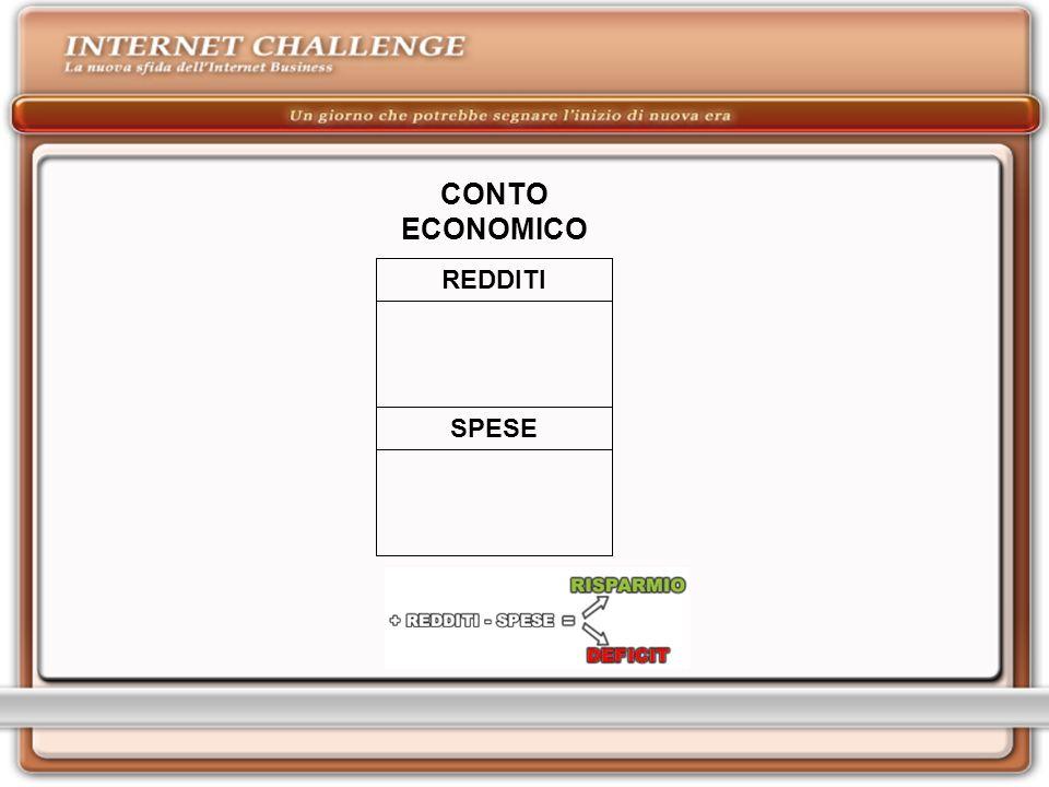 CONTO ECONOMICO REDDITI SPESE