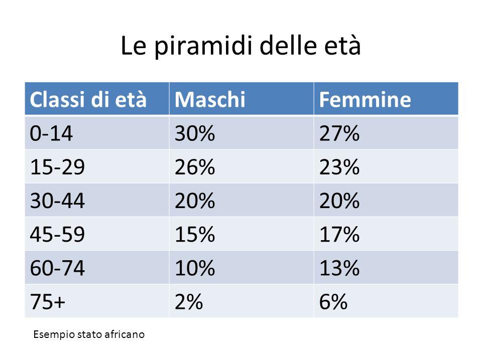 Le piramidi delle età Classi di età Maschi Femmine 0-14 30% 27% 15-29