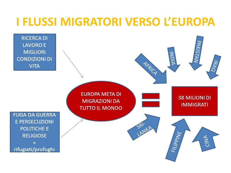 I FLUSSI MIGRATORI VERSO L'EUROPA