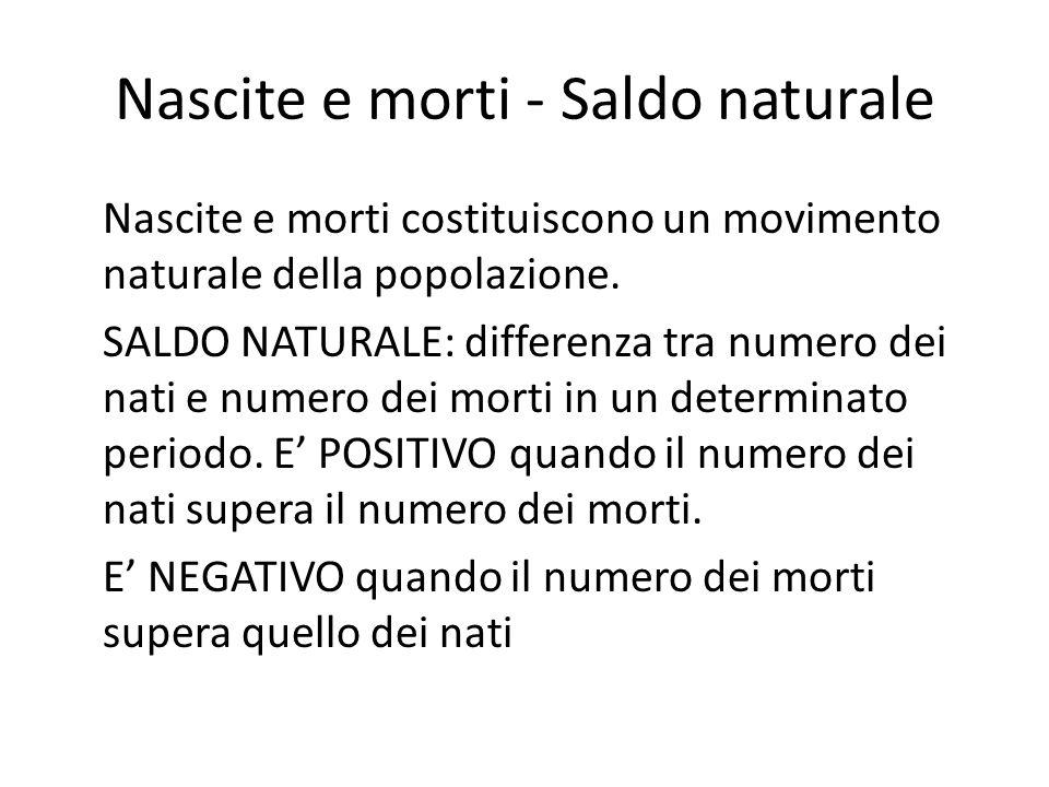 Nascite e morti - Saldo naturale