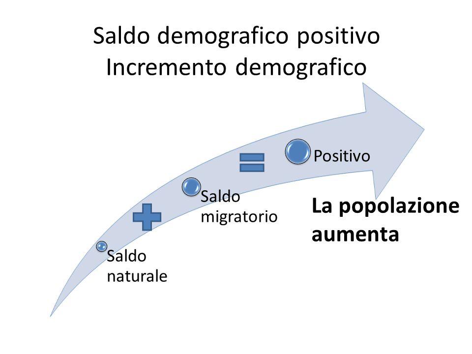 Saldo demografico positivo Incremento demografico