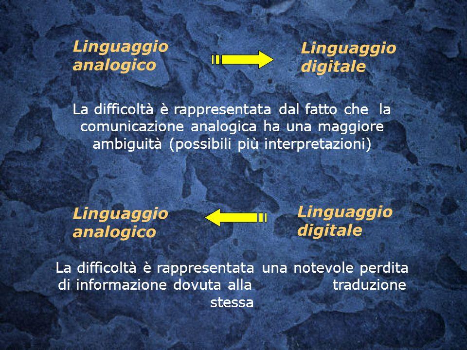 Linguaggio analogico Linguaggio digitale Linguaggio digitale
