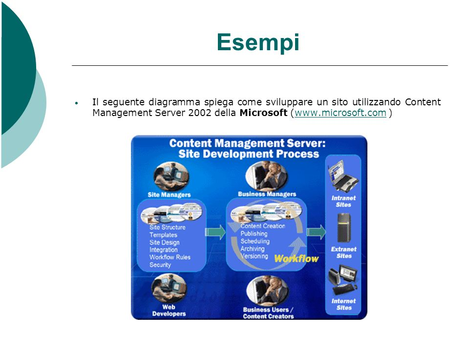 Esempi Il seguente diagramma spiega come sviluppare un sito utilizzando Content Management Server 2002 della Microsoft (www.microsoft.com )