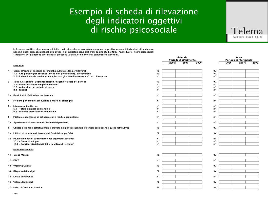 Esempio di scheda di rilevazione degli indicatori oggettivi di rischio psicosociale
