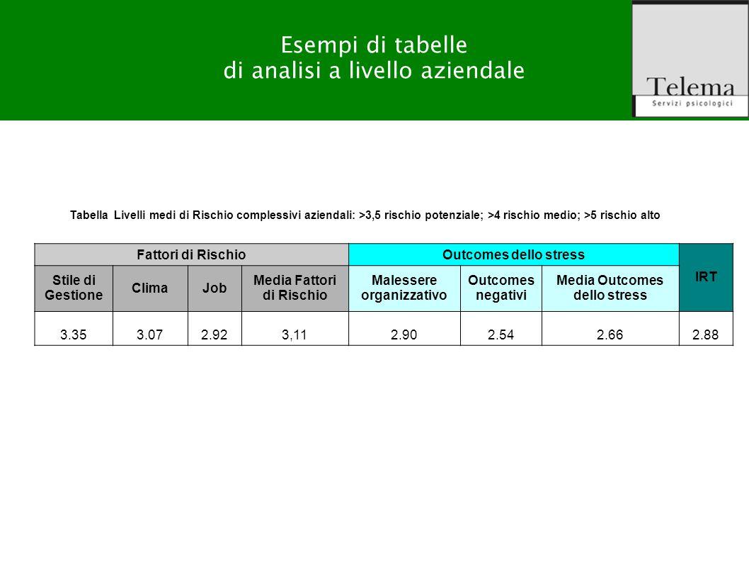 Esempi di tabelle di analisi a livello aziendale