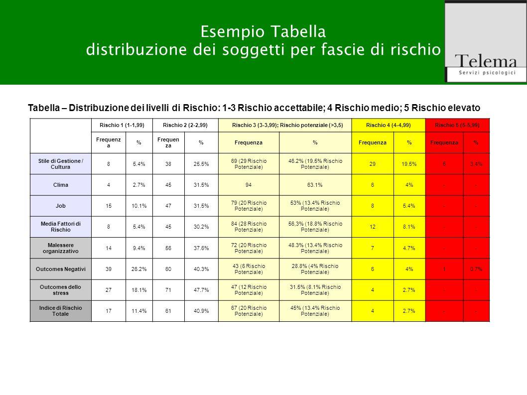 Esempio Tabella distribuzione dei soggetti per fascie di rischio