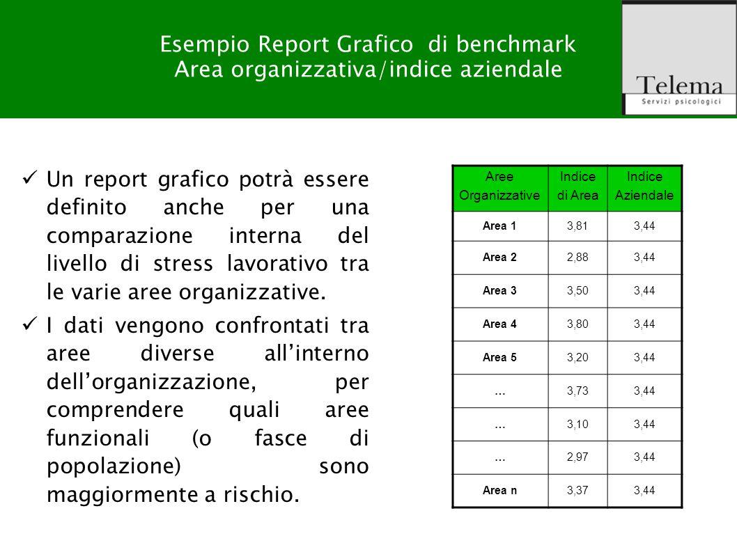 Esempio Report Grafico di benchmark Area organizzativa/indice aziendale