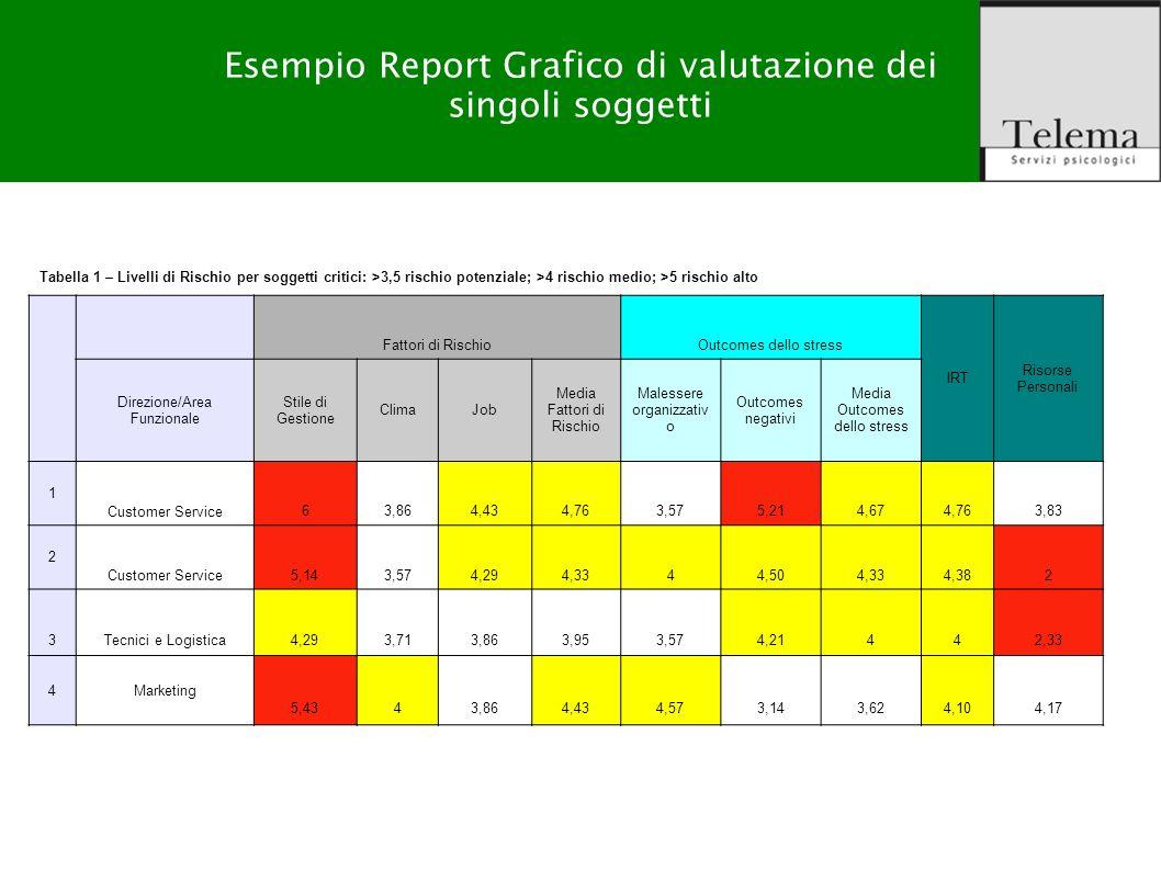 Esempio Report Grafico di valutazione dei singoli soggetti