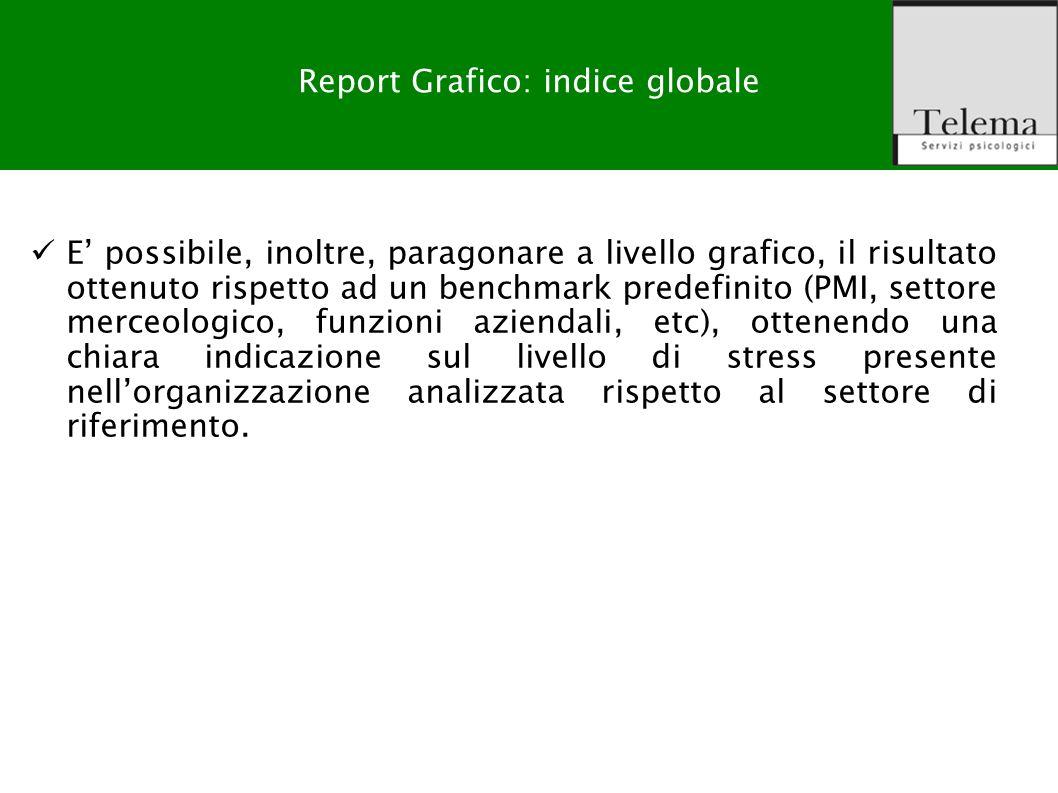 Report Grafico: indice globale