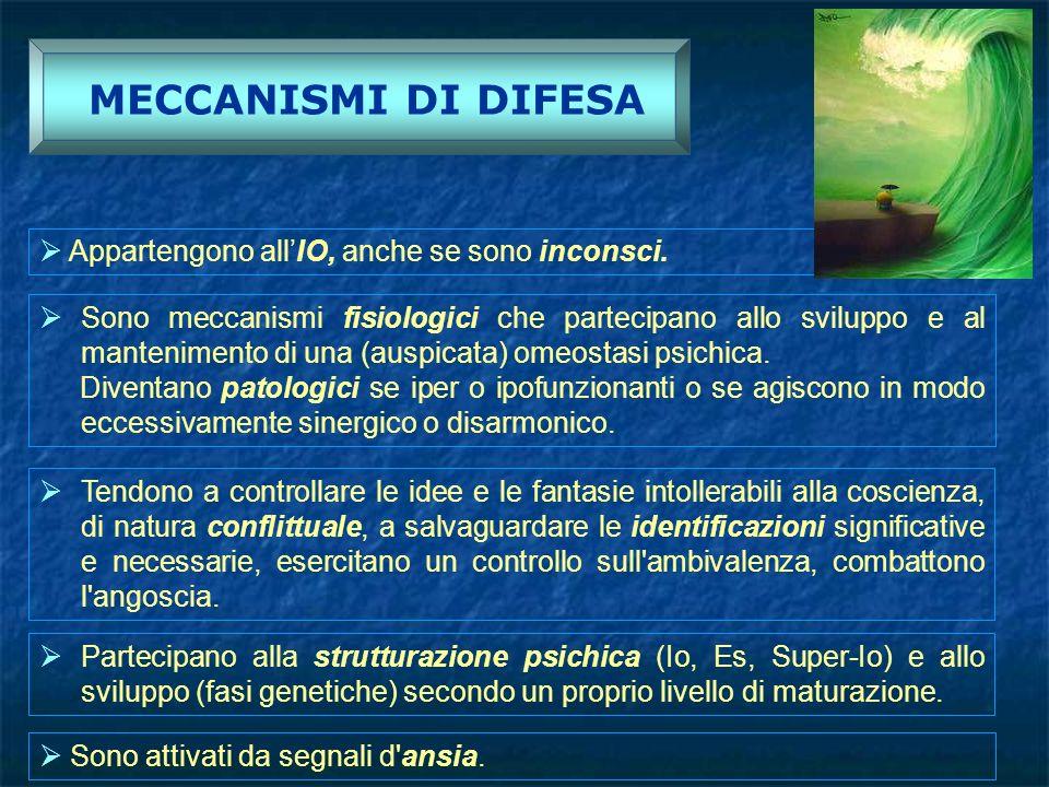 MECCANISMI DI DIFESA Appartengono all'IO, anche se sono inconsci.