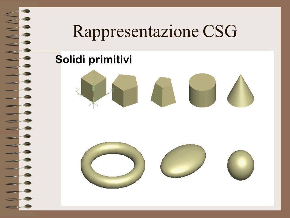 Rappresentazione CSG Solidi primitivi