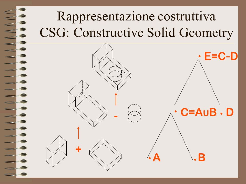 Rappresentazione costruttiva CSG: Constructive Solid Geometry