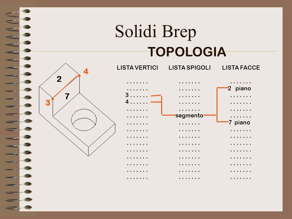 Solidi Brep . . TOPOLOGIA 4 2 7 3 LISTA VERTICI . . . . . . .
