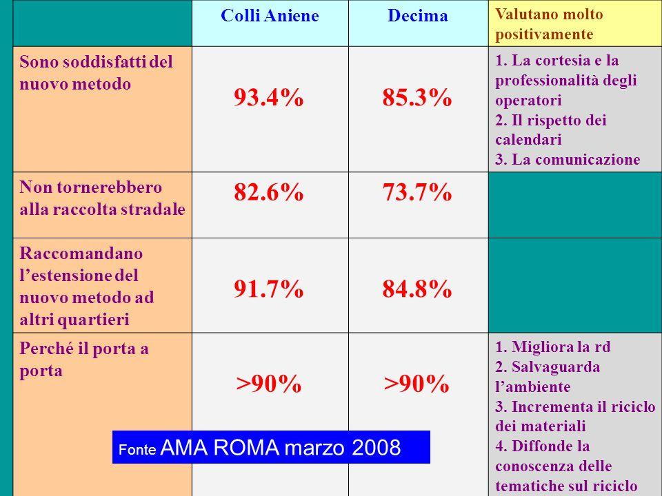 93.4% 85.3% 82.6% 73.7% 91.7% 84.8% >90% Colli Aniene Decima