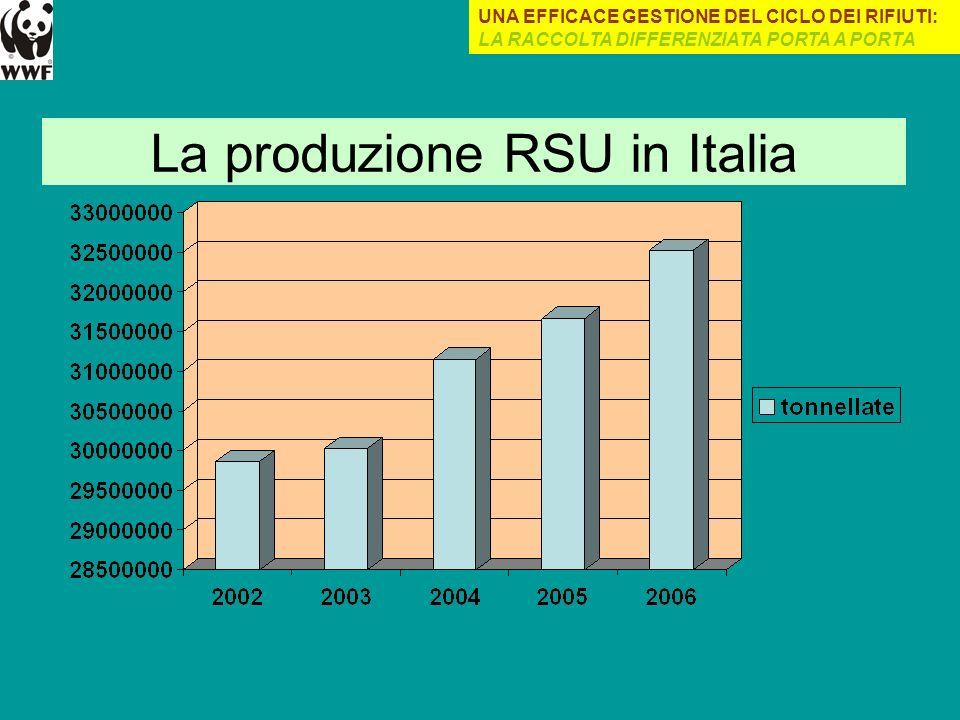 La produzione RSU in Italia