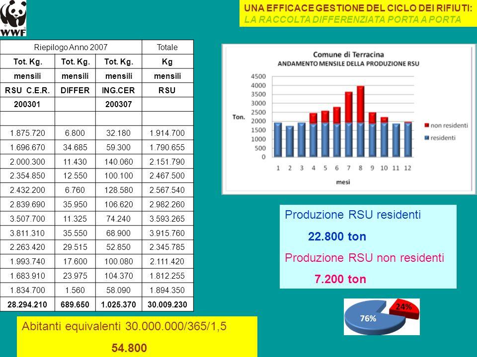 Produzione RSU residenti 22.800 ton Produzione RSU non residenti
