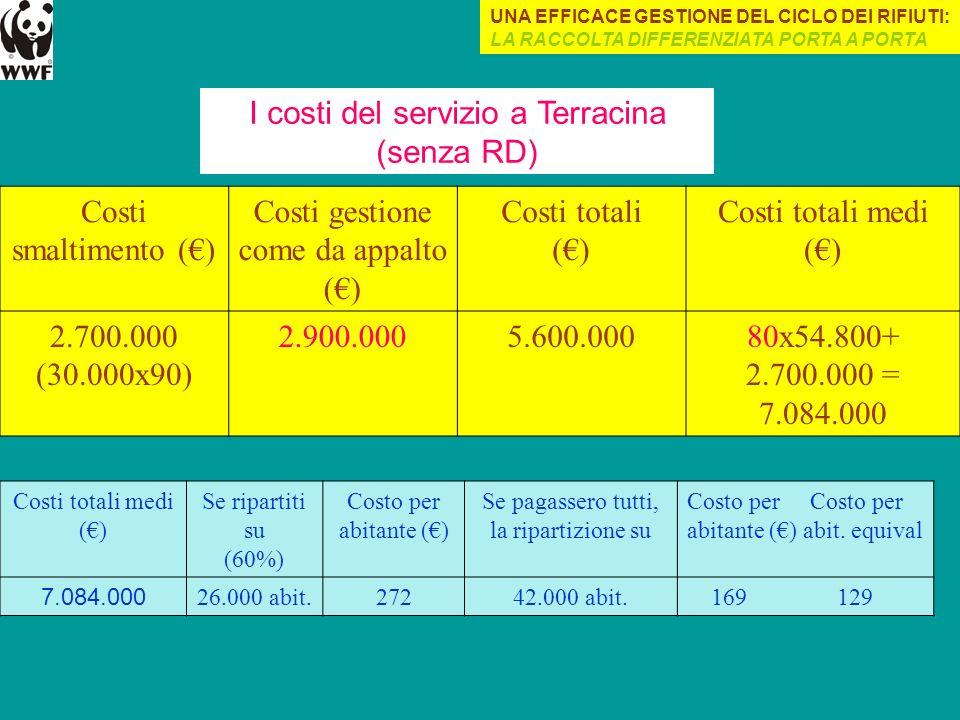 I costi del servizio a Terracina (senza RD) Costi smaltimento (€)