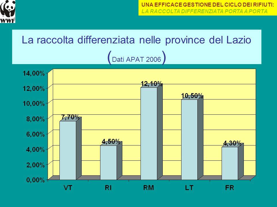 La raccolta differenziata nelle province del Lazio (Dati APAT 2006)