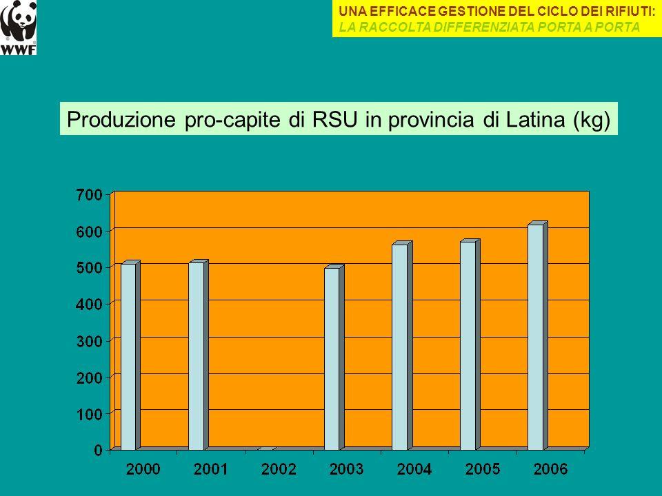 Produzione pro-capite di RSU in provincia di Latina (kg)