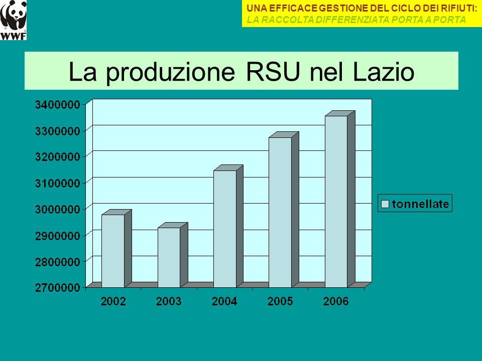 La produzione RSU nel Lazio