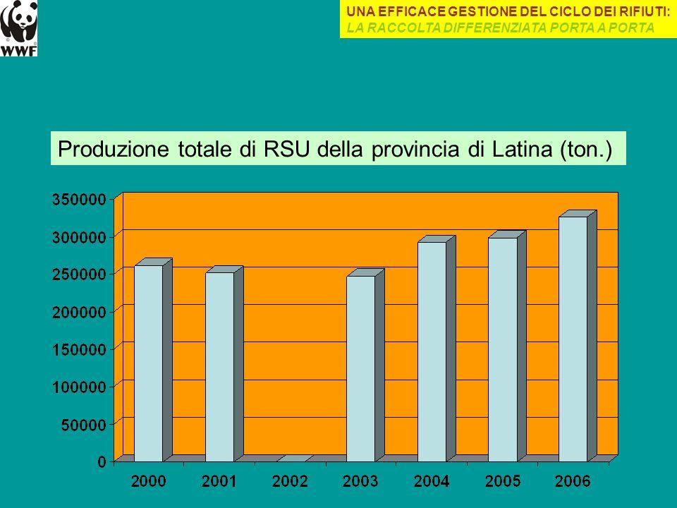 Produzione totale di RSU della provincia di Latina (ton.)