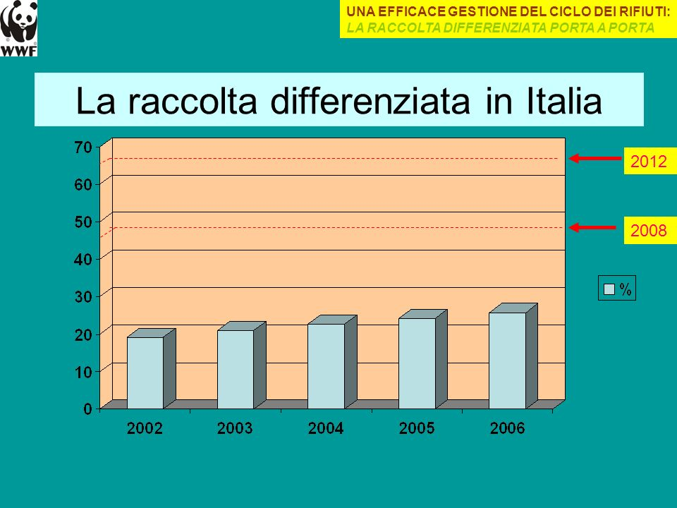 La raccolta differenziata in Italia